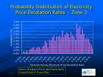 probability distribution of electricity price escalation rates zone 3