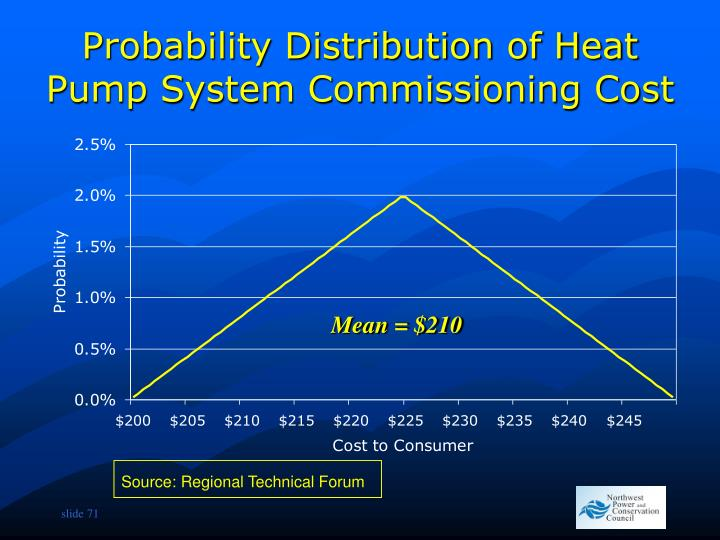 Probability Distribution of Heat Pump System Commissioning Cost