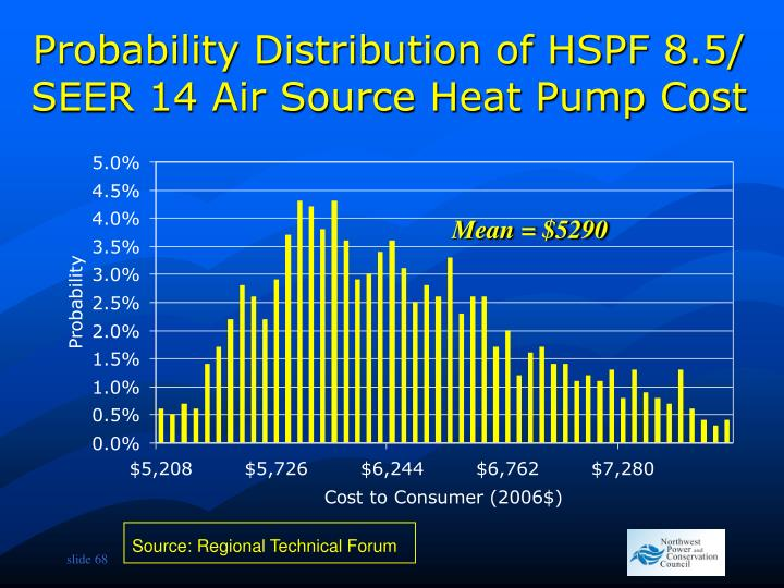 Probability Distribution of HSPF 8.5/ SEER 14 Air Source Heat Pump Cost