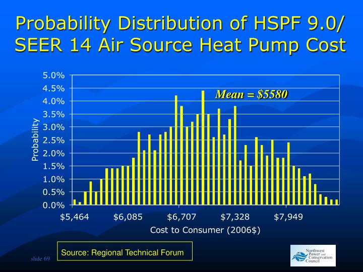 Probability Distribution of HSPF 9.0/ SEER 14 Air Source Heat Pump Cost