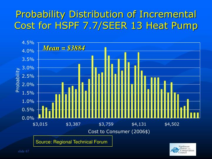 Probability Distribution of Incremental Cost for HSPF 7.7/SEER 13 Heat Pump