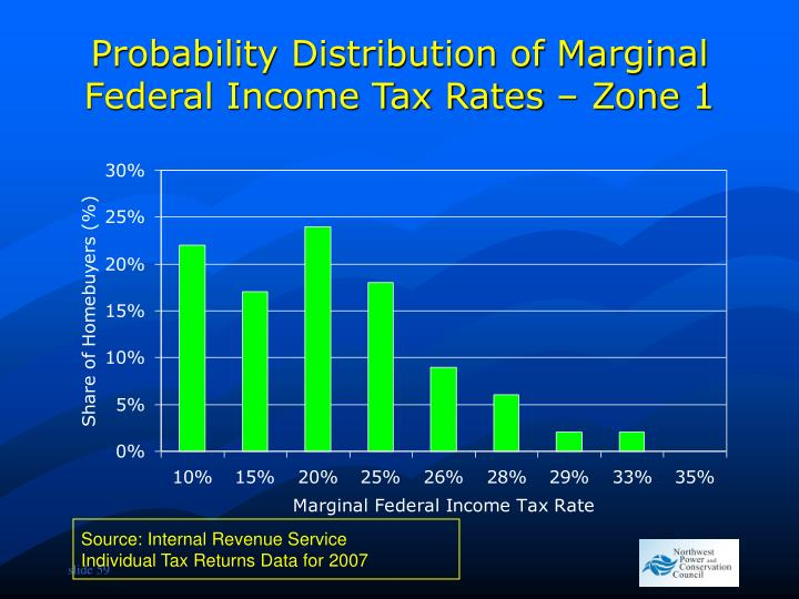 Probability Distribution of Marginal Federal Income Tax Rates – Zone 1