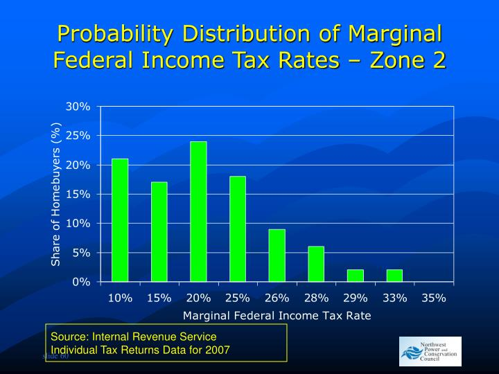Probability Distribution of Marginal Federal Income Tax Rates – Zone 2