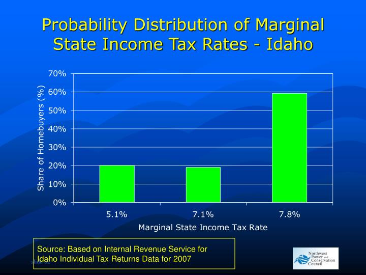 Probability Distribution of Marginal State Income Tax Rates - Idaho