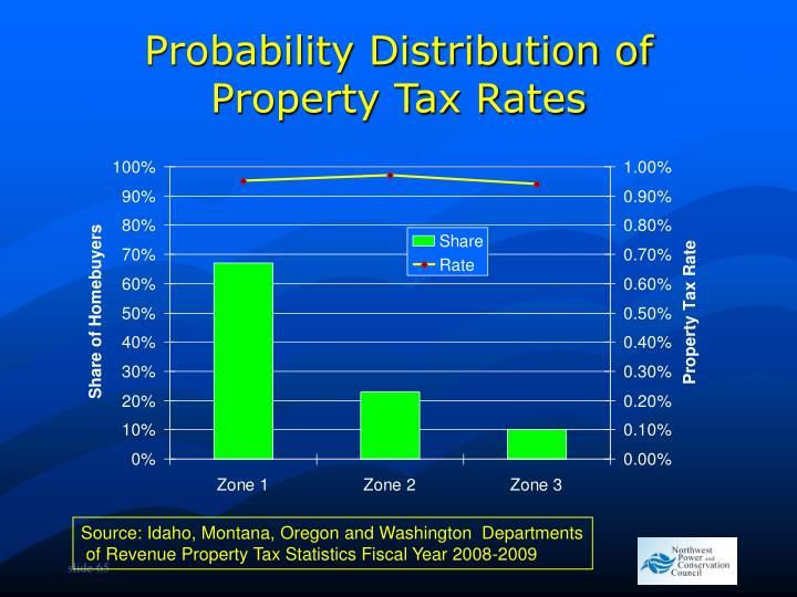 Probability Distribution of Property Tax Rates