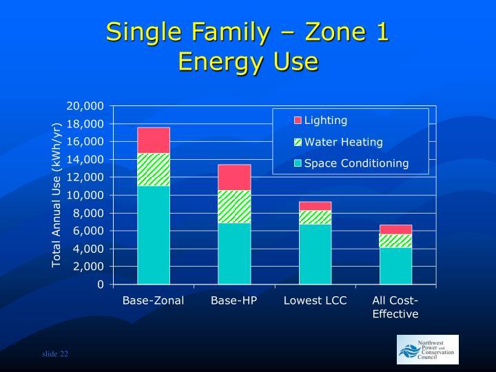 Single Family – Zone 1