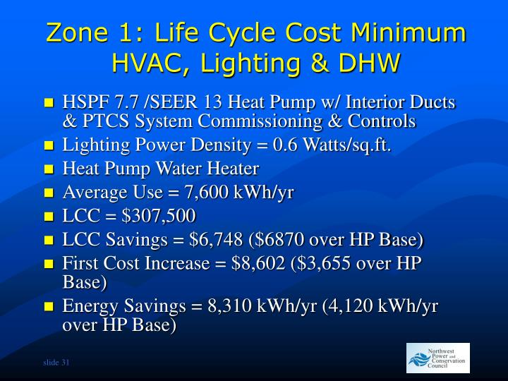 Zone 1: Life Cycle Cost Minimum