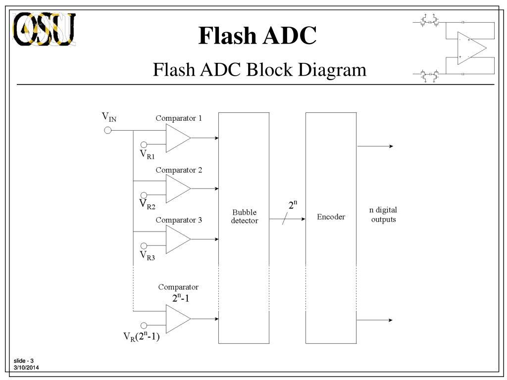 Flash ADC Block Diagram