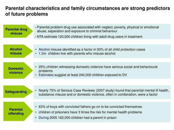 Parental characteristics and family circumstances are strong predictors of future problems