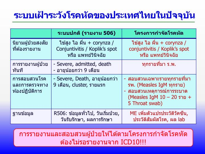 ระบบเฝ้าระวังโรคหัดของประเทศไทยในปัจจุบัน
