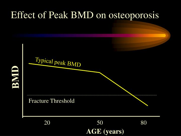 Effect of Peak BMD on osteoporosis