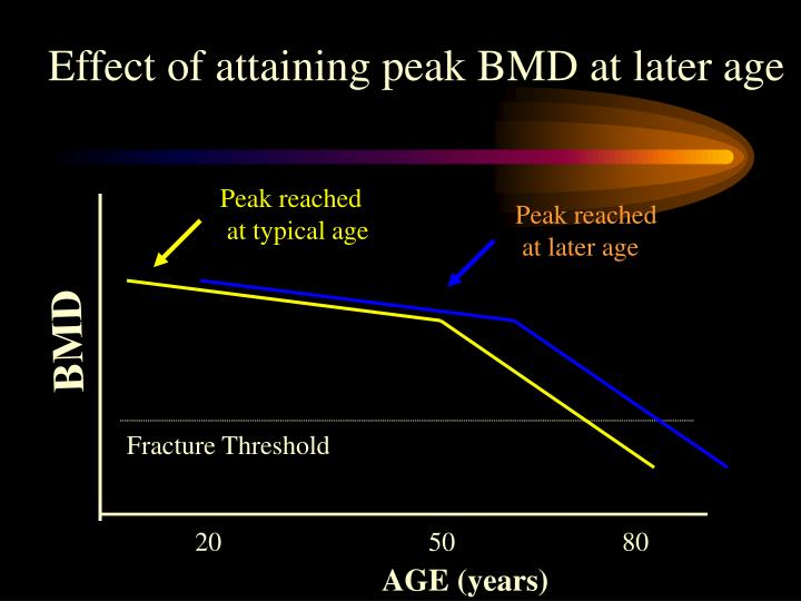 Effect of attaining peak BMD at later age