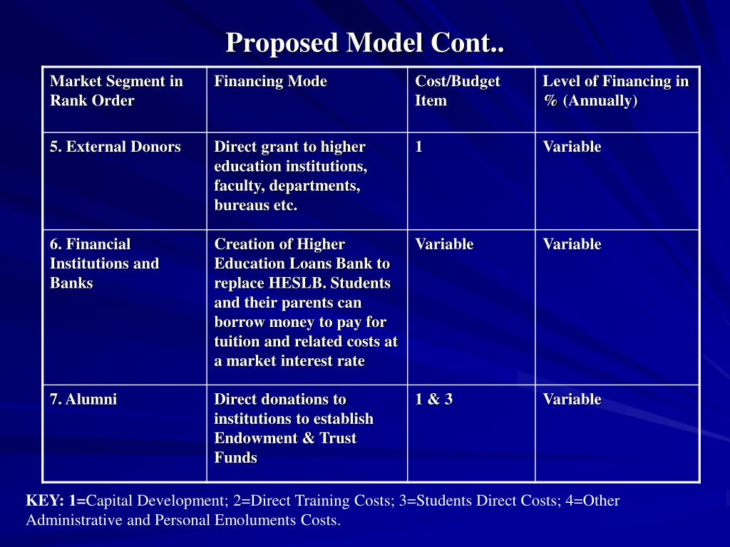 Proposed Model Cont..