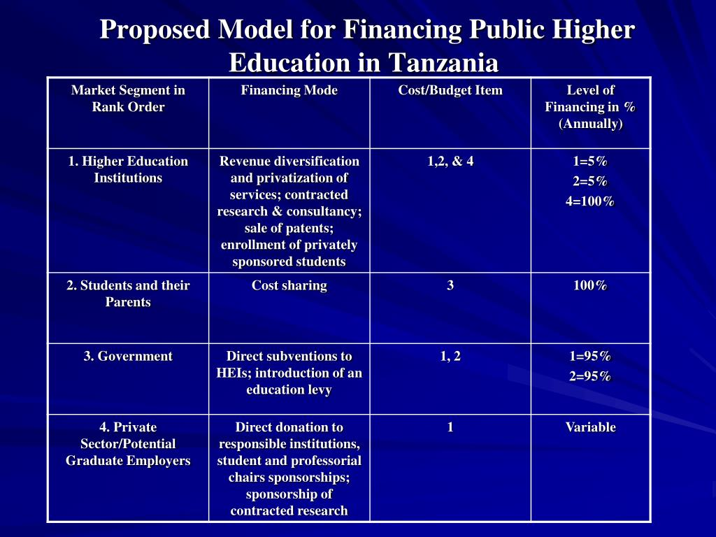 Proposed Model for Financing Public Higher Education in Tanzania