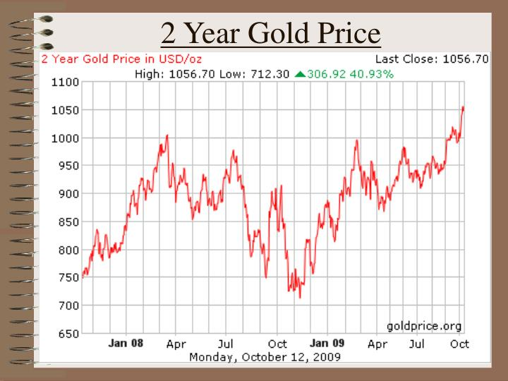2 Year Gold Price
