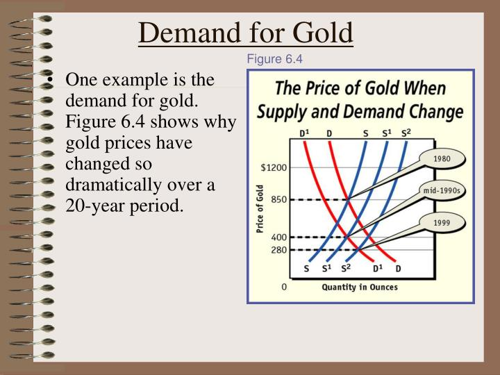 One example is the demand for gold. Figure 6.4 shows why gold prices have changed so dramatically over a 20-year period.