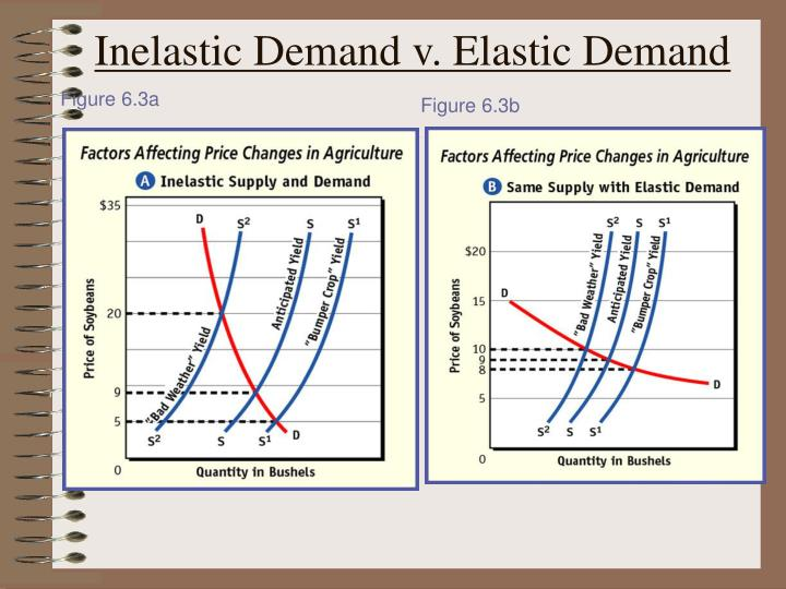 Inelastic demand v elastic demand