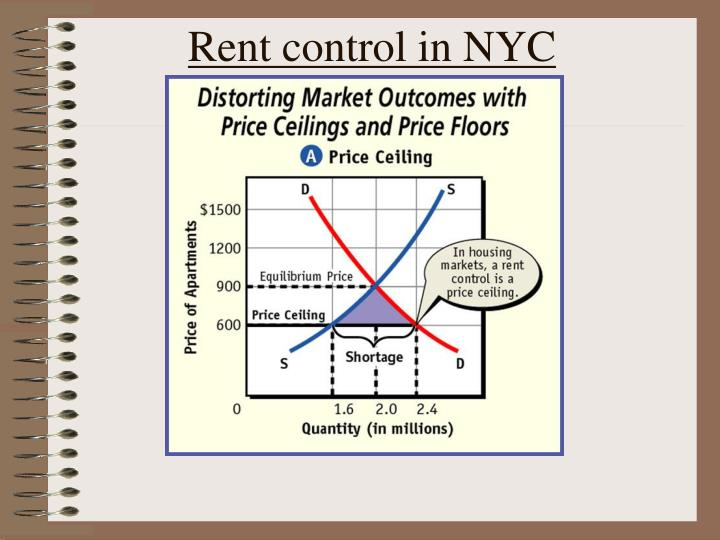 Rent control in NYC