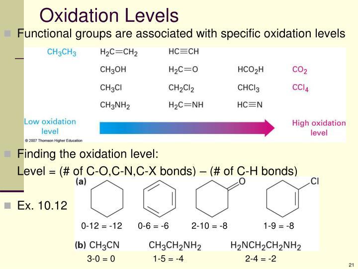 Oxidation Levels