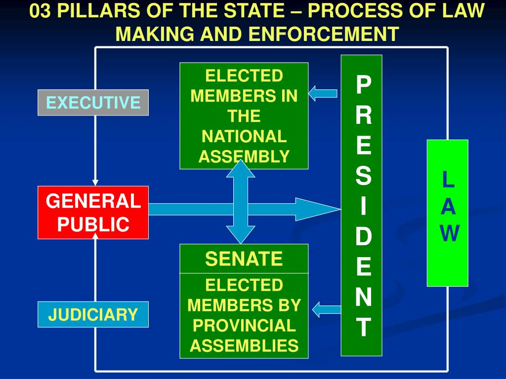 03 PILLARS OF THE STATE – PROCESS OF LAW MAKING AND ENFORCEMENT
