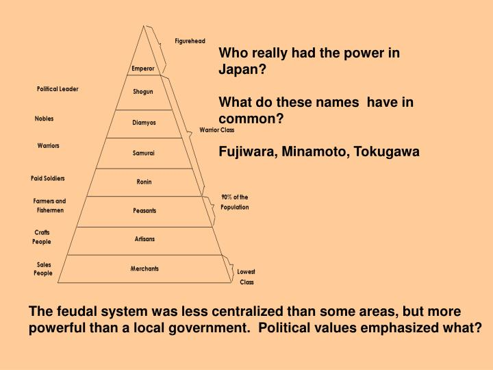Who really had the power in Japan?