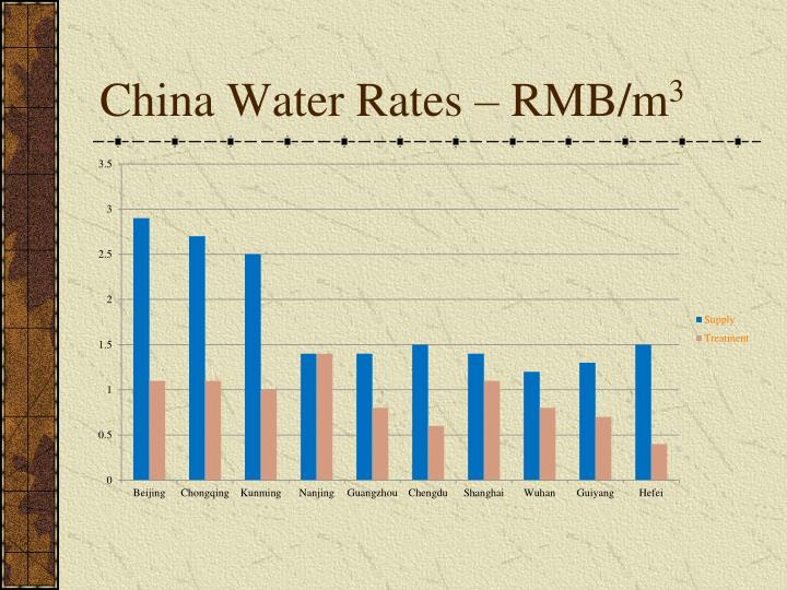 China Water Rates – RMB/m
