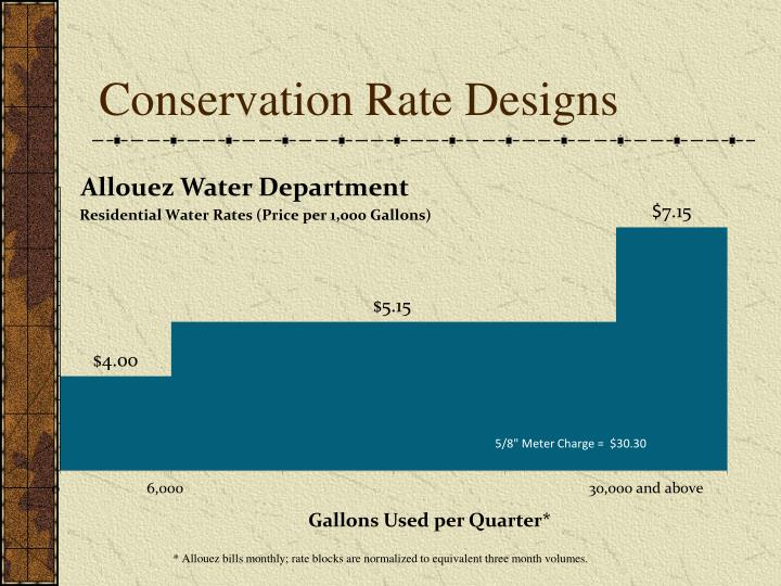 Conservation Rate Designs