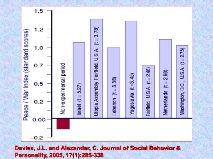 Davies, J.L. and Alexander, C. Journal of Social Behavior & Personality,