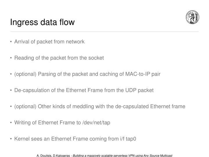 Ingress data flow