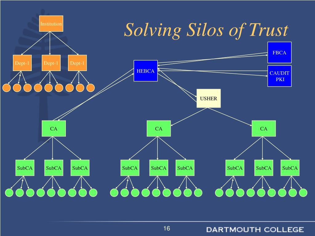 Solving Silos of Trust