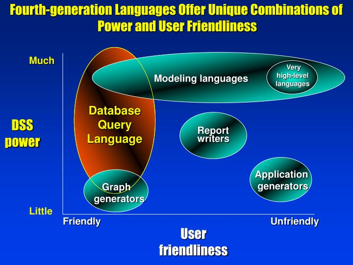 Fourth-generation Languages Offer Unique Combinations of