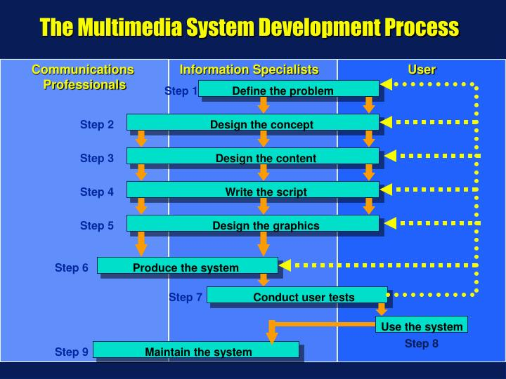 The Multimedia System Development Process