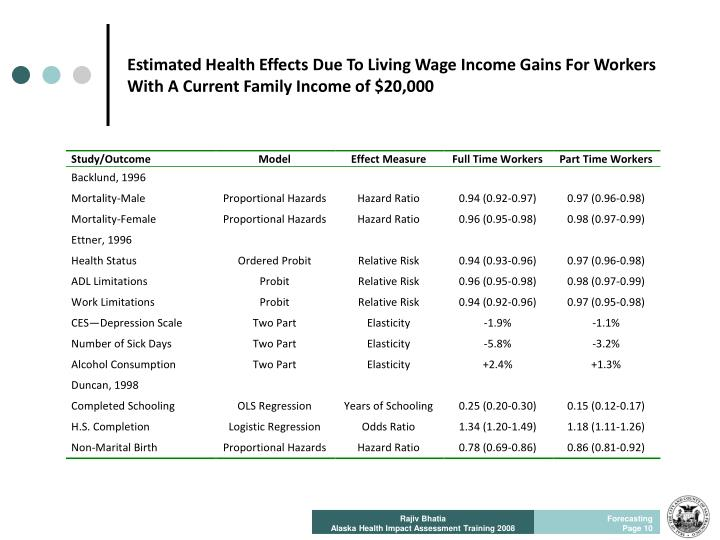 Estimated Health Effects Due To Living Wage Income Gains For Workers With A Current Family Income of $20,000