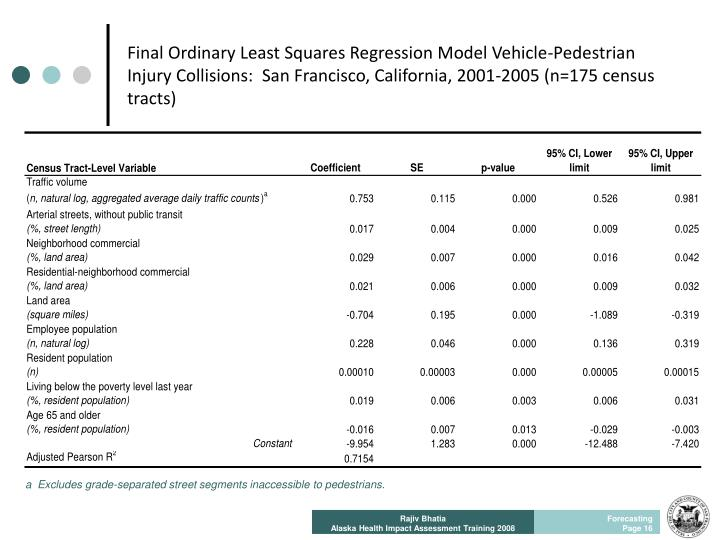 Final Ordinary Least Squares Regression Model Vehicle-Pedestrian Injury Collisions:  San Francisco, California, 2001-2005 (n=175 census tracts)