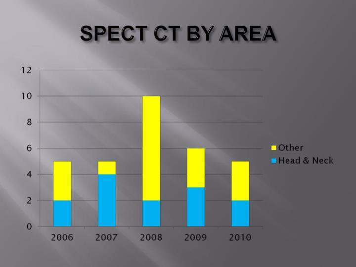 SPECT CT BY AREA