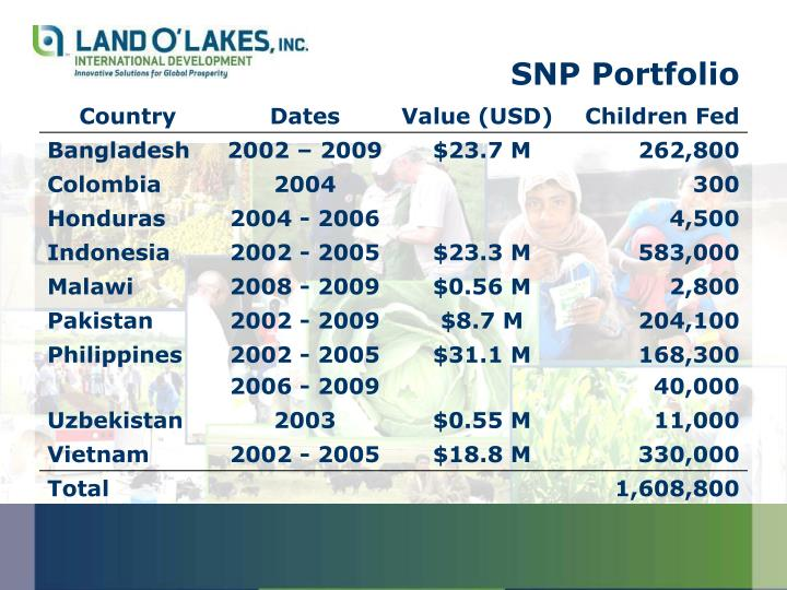 SNP Portfolio