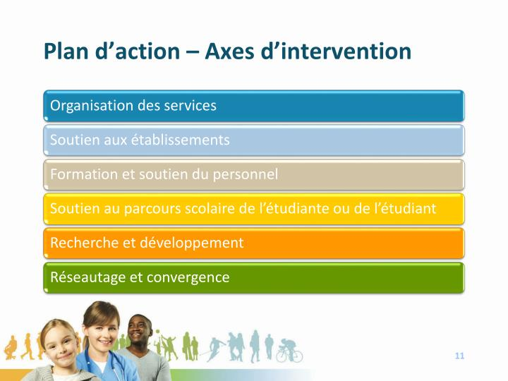 Plan d'action – Axes d'intervention