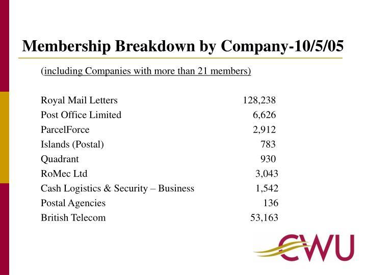 Membership Breakdown by Company-10/5/05