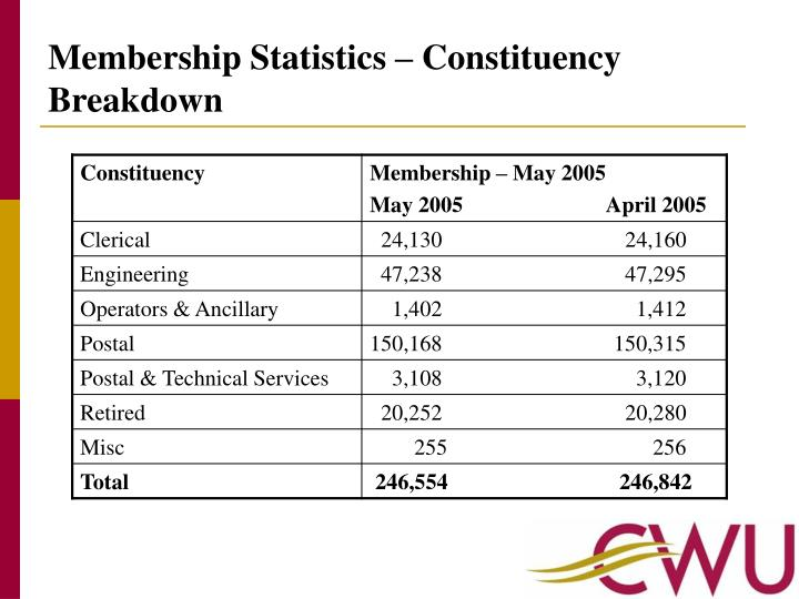 Membership Statistics – Constituency Breakdown