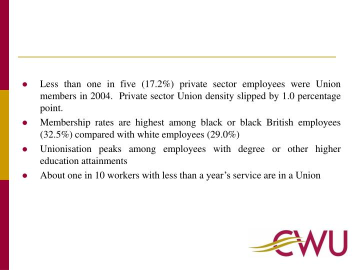 Less than one in five (17.2%) private sector employees were Union members in 2004.  Private sector U...