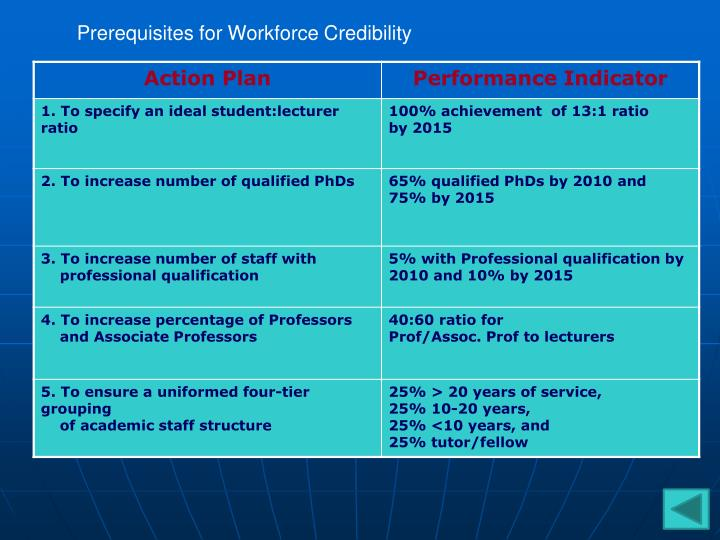 Prerequisites for Workforce Credibility