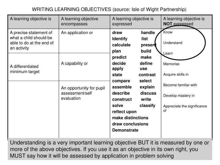 WRITING LEARNING OBJECTIVES (source: Isle of Wight Partnership)