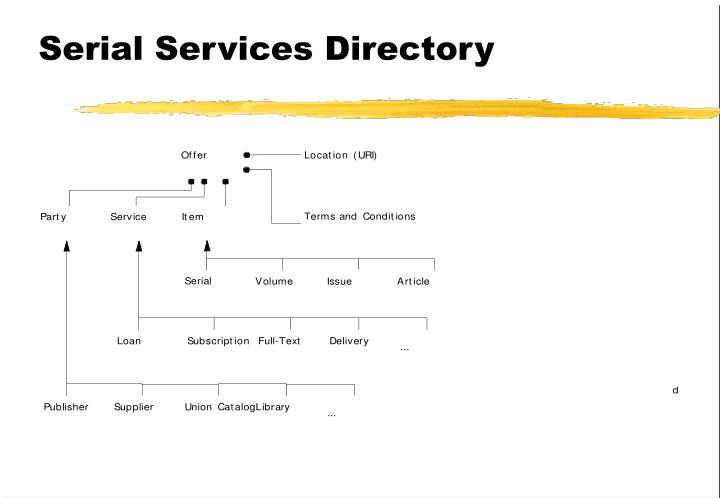 Serial Services Directory