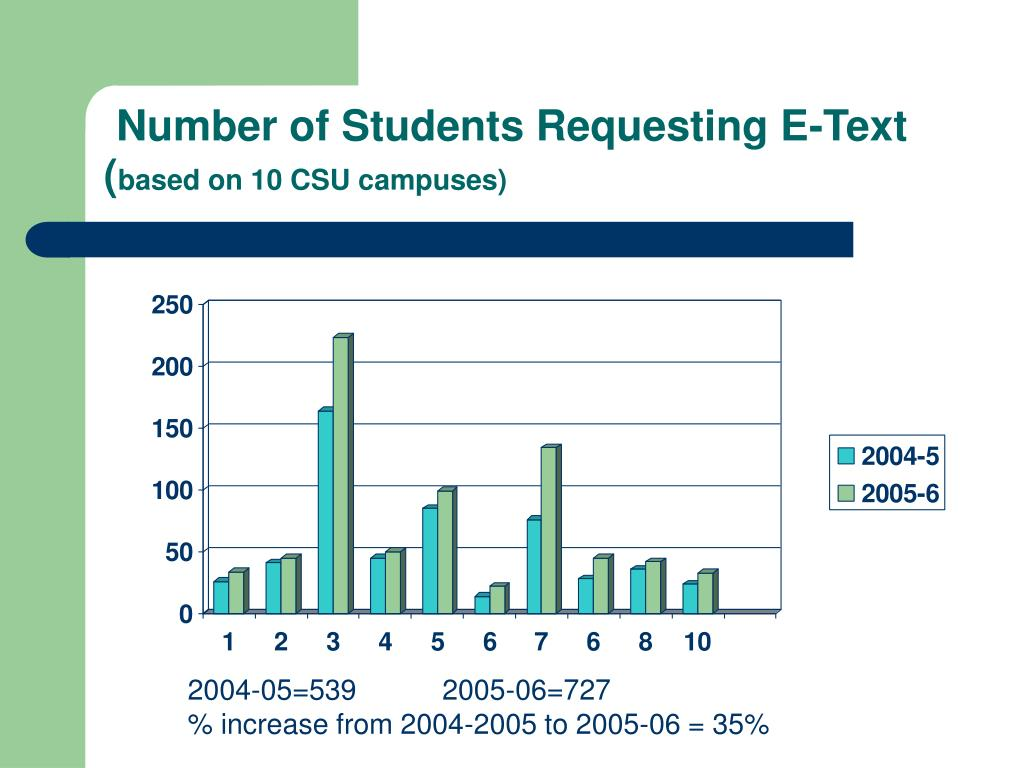 Number of Students Requesting E-Text  (