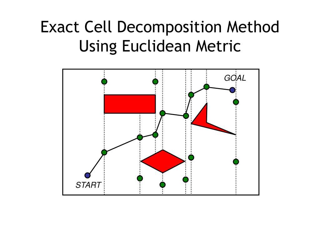 Exact Cell Decomposition Method Using Euclidean Metric
