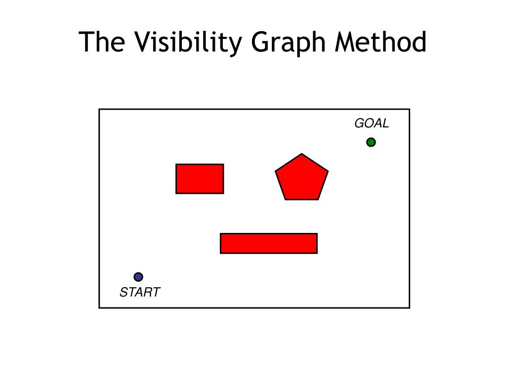 The Visibility Graph Method