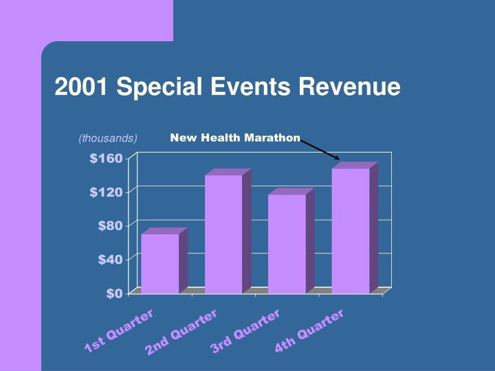 2001 Special Events Revenue