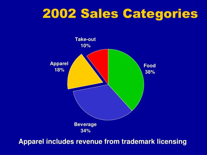 2002 Sales Categories