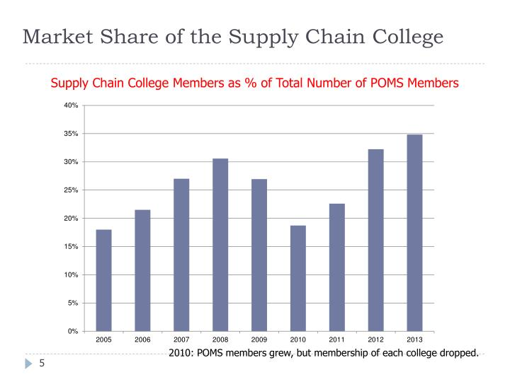 Market Share of the Supply Chain College
