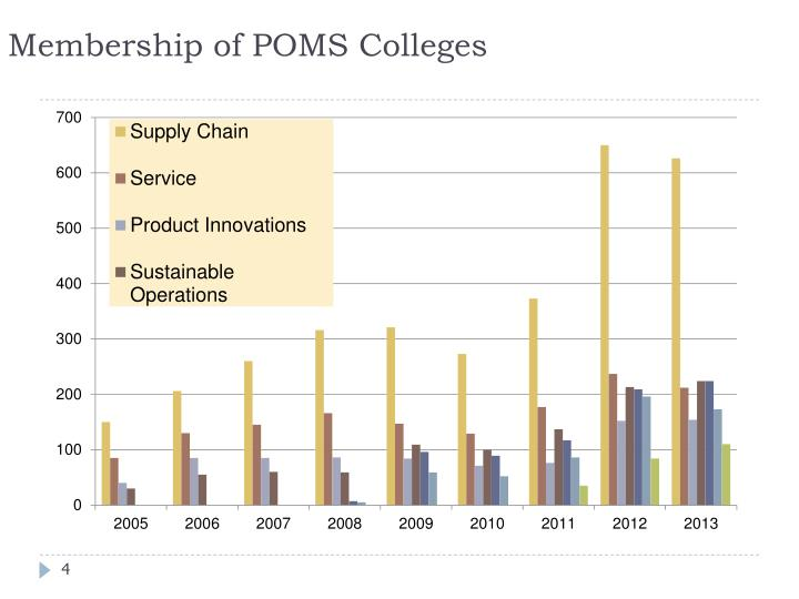 Membership of POMS Colleges
